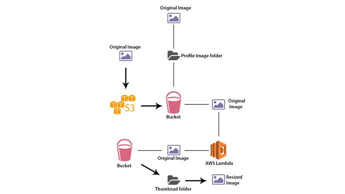 Benefits of Serverless Image resizing